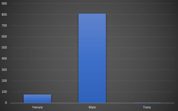 The gender distribution of directors of top-grossing films. Under 100 are female and over 800 are male.