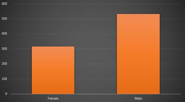 A bar graph showing the gender distribution of actors in top-grossing films. There are slightly over 300 female actors and slightly over 500 male actors.