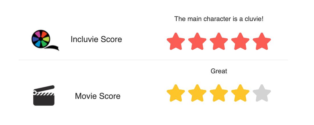 Incluvie Score of 5 stars and Movie Review of 4 stars