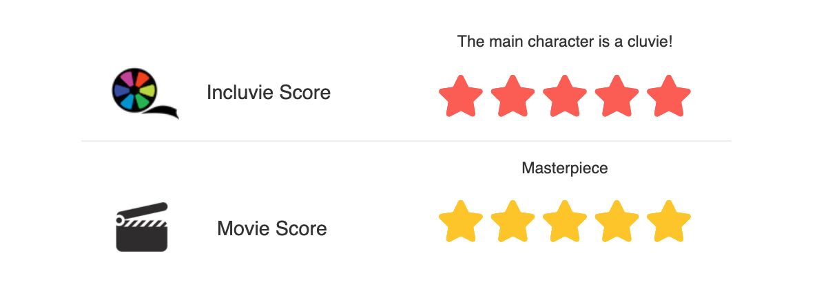 Incluvie Score of 5 stars and Movie Review of 5 stars