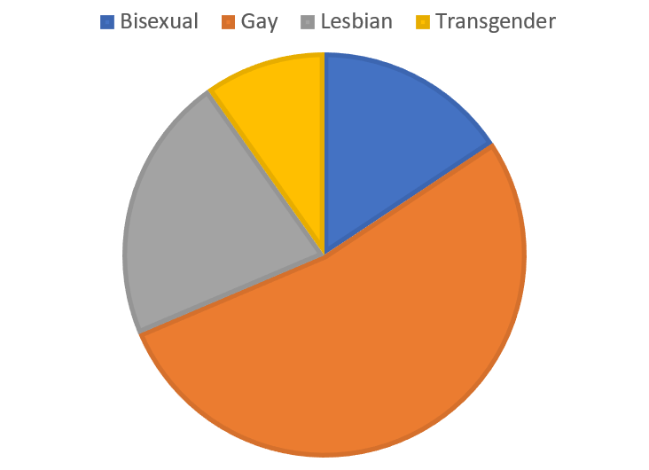 Slightly over half of BIPOC LGBT characters are gay men. About a quarter are lesbian, slightly fewer are bisexual, and a the small remainder are transgender.