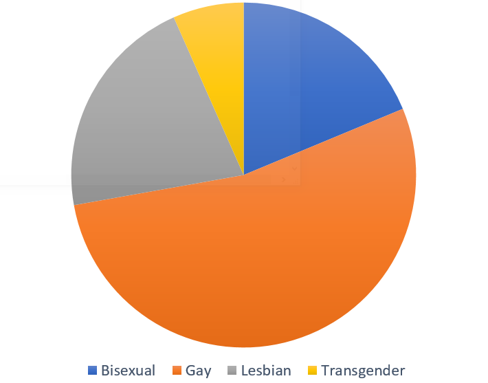 The breakout down is almost the same as the previous chart, but with even fewer transgender characters.