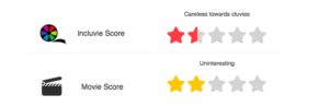 """Rating for """"Scarface"""". One and a half star for inclusivity and two stars for overall movie score."""